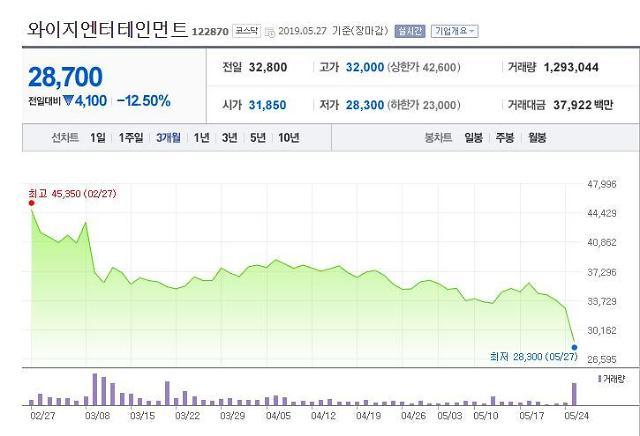 YG엔터테인먼트 양현석 성접대 의혹에 주가 12.5% 폭락…경찰 수사 여부는?