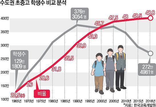 """""""3기 신도시 본격화되면 지역 교육 공동화 심화"""""""