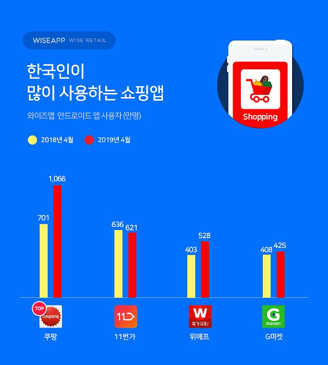 한국인이 가장 많이 쓰는 쇼핑앱 1위에 '쿠팡'...2위 11번가, 3위 위메프