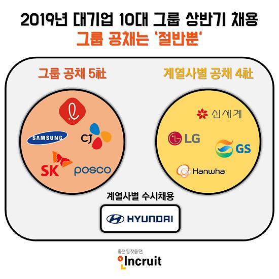 10대 그룹 중 절반만 '그룹 공채'…계열사별 수시채용 활발