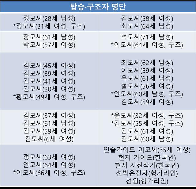 [헝가리 유람선 침몰] 탑승 35명·실종 21명으로 늘어…6세여아 구조 안돼