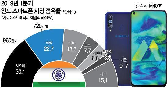 """삼성전자, 11일 인도에 갤럭시M40 출시···""""시장 1위 탈환"""""""