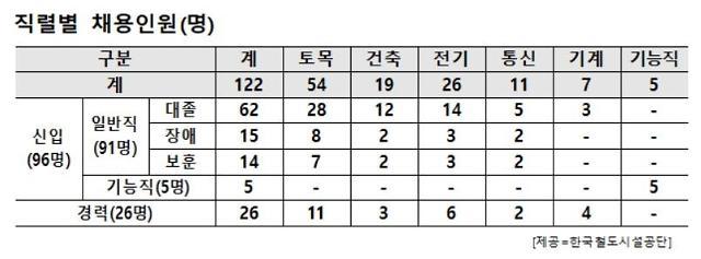 """철도공단 """"철의 실크로드 시대 이끌어갈 인재 122명 공개채용"""""""