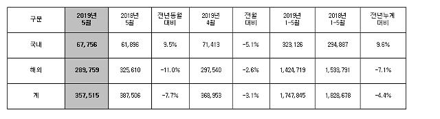 현대차, 5월 판매량 35만7515대…국내서 '선전' 해외선 '주춤'
