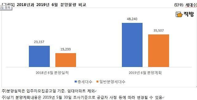 """[6월 아파트 분양] 직방 """"전년比 2배↑…수도권, 2만 세대이상 몰려"""""""