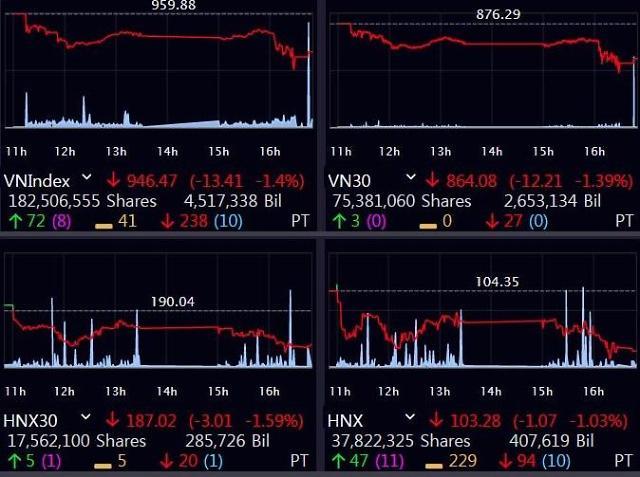 [베트남증시] 은행·석유 등 대형주 추락…VN, 950선 붕괴