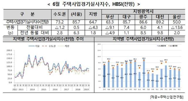 주택 사업 체감경기 침체 장기화…6월 HBSI 전망치 72.9