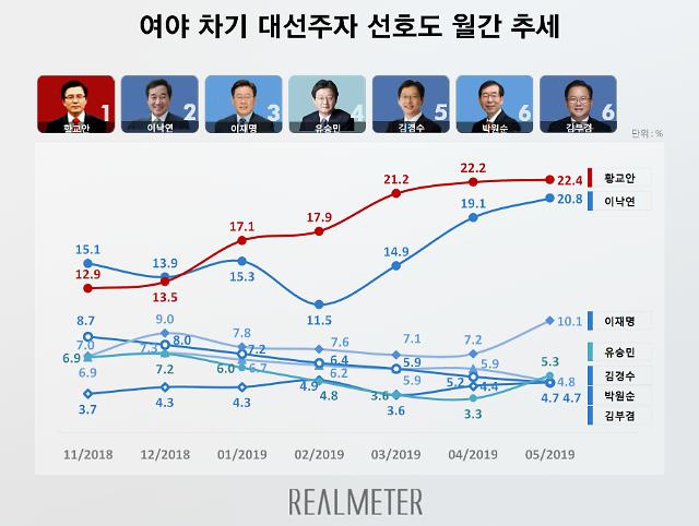 [차기 대선주자 여론조사] 황교안·이낙연 1.6%P 차…이재명 올해 첫 10%대
