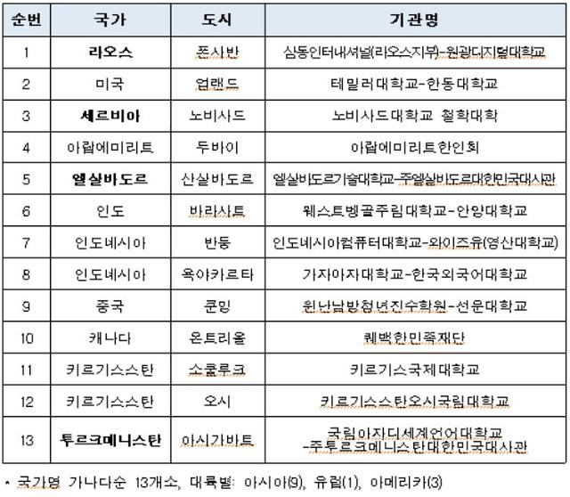 외국인에 한국어 알리는 세종학당 180곳으로 늘어