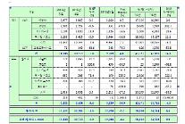 双竜車、3ヵ月連続「1万台」突破…5月、国内で1万106台販売