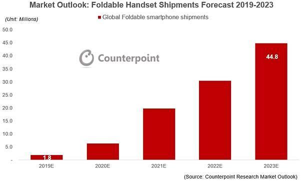消费者购买意向强烈 折叠手机预计出货180万部