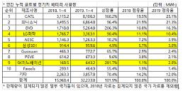 .4月累计全球电动汽车用电池,韩裔3家都维持TOP10.