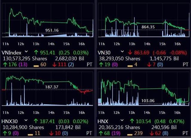 [베트남증시] VN, 이틀 연속 상승 마감했지만…시장 불안 여전