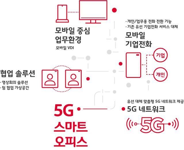 '스마트폰 하나로 모든 업무' SKT-삼성-시스코, '5G 스마트오피스 드림팀' 결성