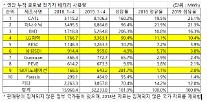 4月の累積グローバル電気自動車用バッテリー、韓国系3社すべてTOP 10維持