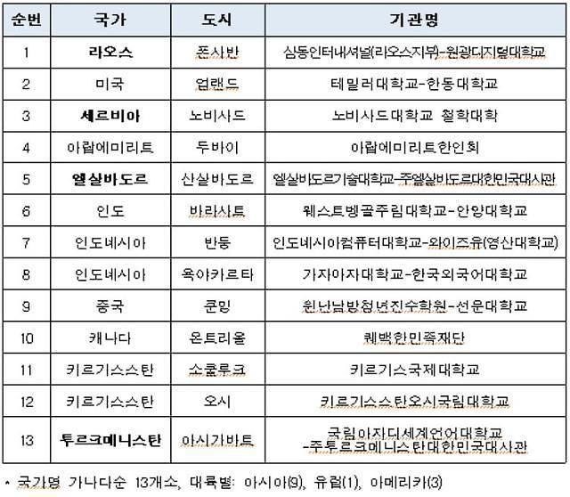向外国人介绍韩语的世宗学堂增至180所