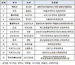 .向外国人介绍韩语的世宗学堂增至180所.