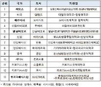 外国人に韓国語を知らせる世宗学堂、180カ所へと増え