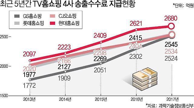 """""""减轻送货手续费负担""""电视购物行业移动市场扩大速度"""