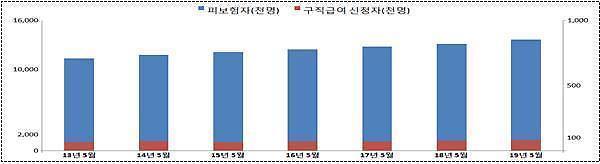 就业者人数增加了,失业者也增加了 失业补贴再创7500亿韩元新高