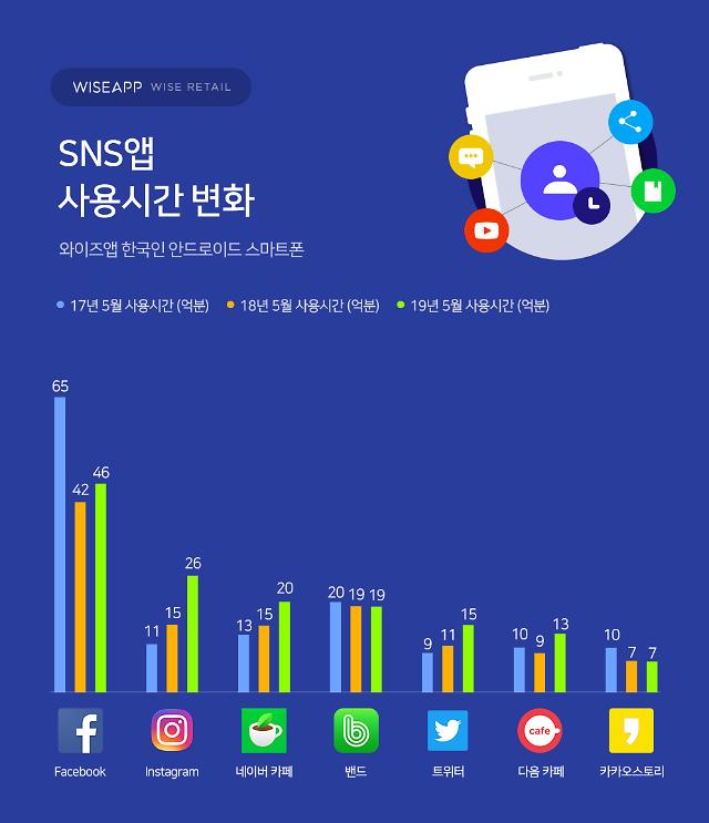 한국인이 많이 쓴 SNS 앱 1위 페이스북, 2위 인스타그램