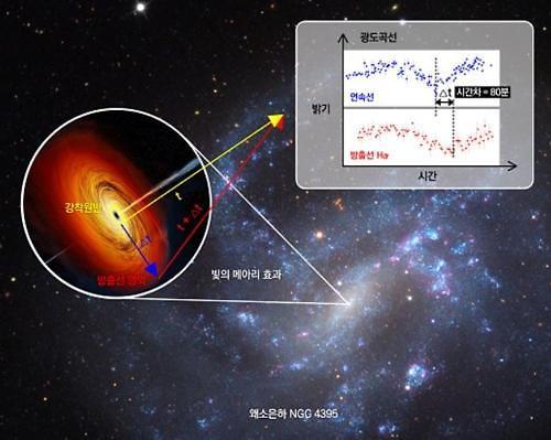 首尔大学研究小组观测到中型黑洞