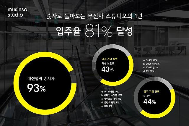 무신사 공유오피스, 오픈 1년 만에 입주율 81% 달성