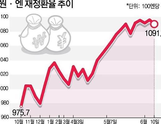 """Đồng """"yên"""" trở thành ứng cử viên sáng giá cho Carry Trade"""