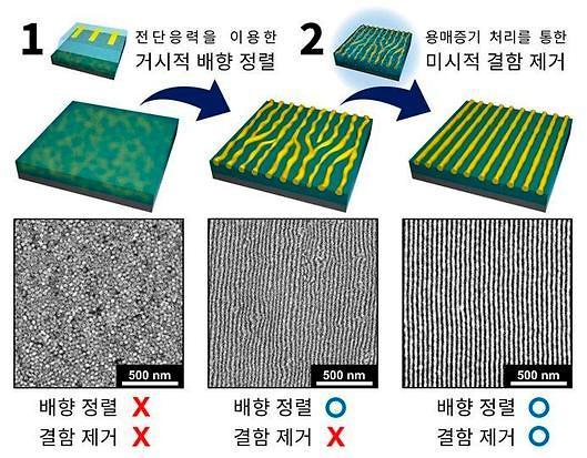 UNIST 연구진, 더 쉽고 저렴하게 반도체 만드는 나노패턴 기술 개발