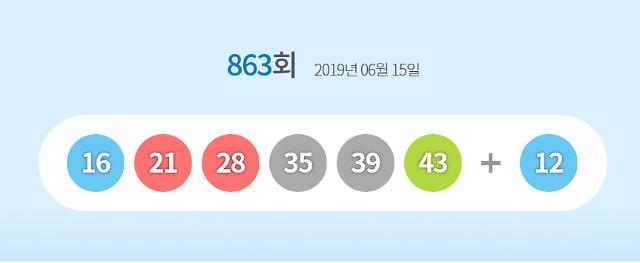 로또 863 회당첨번호 16, 21, 28, 35, 39, 43… 보너스 12