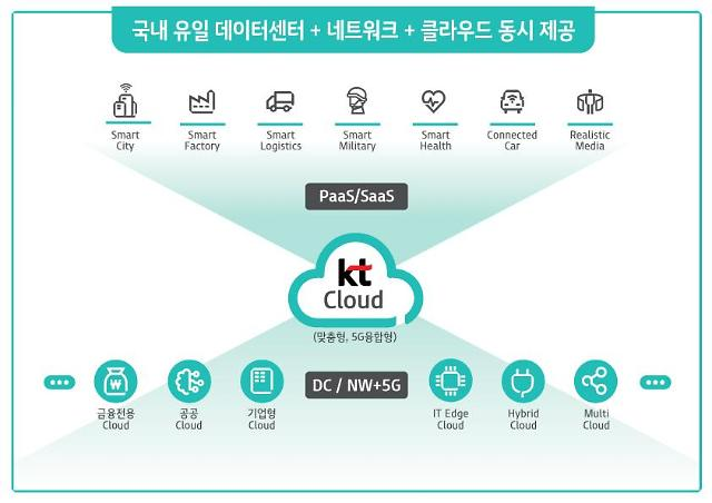 KT, 5G 융합 맞춤형 클라우드 시대 연다…5000억원 투자·전문인력 1000명 육성