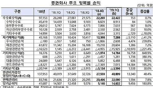 Lợi nhuận ròng của các công ty môi giới đạt 1 triệu won trong quý đầu tiên của năm nay