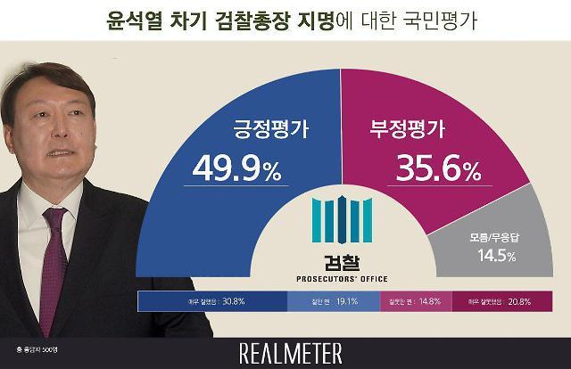 文정부 2대 檢총장 윤석열 긍정평가…문재인 대통령 지지율과 비슷했다