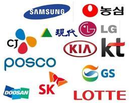 .韩国大企业集团内部交易调查 三星的交易金额最多.