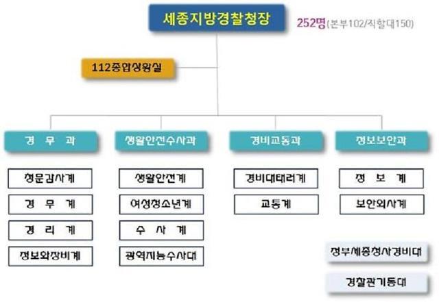 [로컬 인사이드] 세종시 전역 치안계획 수립·관리·감독 지방경찰청 개청