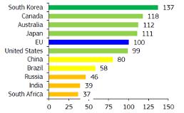 """.韩国连续7年居""""欧盟创新指数"""" 榜首."""