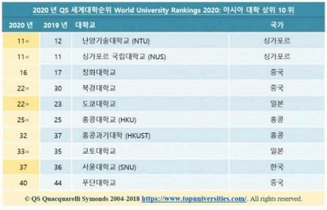 2020QS世界大学排名发布:5所韩国大学跻身百强