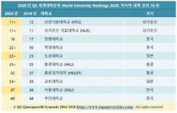 .2020QS世界大学排名发布:5所韩国大学跻身百强.
