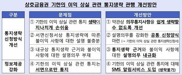 상호금융, 7월부터 기한이익 상실 발생 시 서면·문자 통지