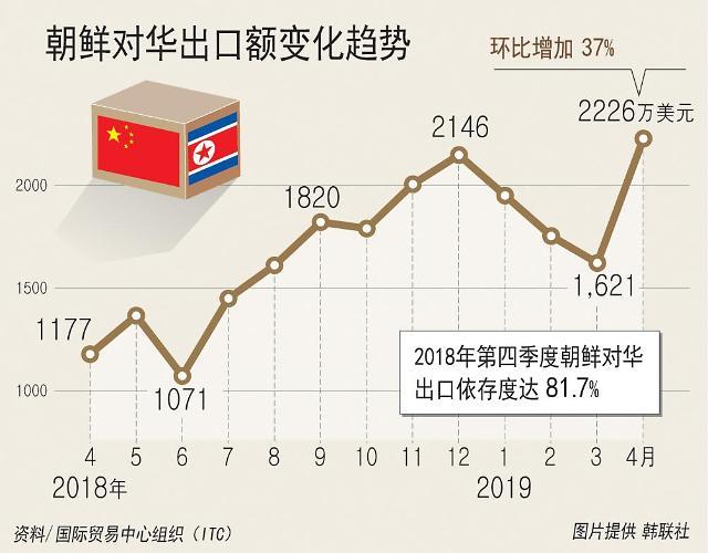 4月朝鲜对华出口再创新高 达2226万美元