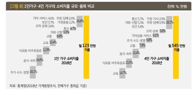 [1인가구 보고서] 주거·식비에 35% 소비…월 지출액 123만원