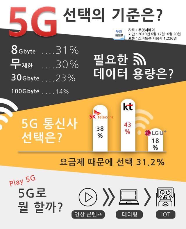"""""""5G 전환 시 최우선 고려 사항은 요금제"""""""