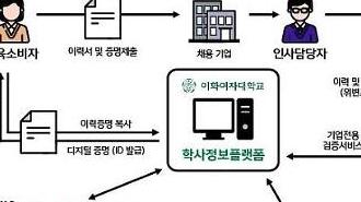 세종텔레콤, 블록체인 기반 학사정보 관리 체계 구축한다