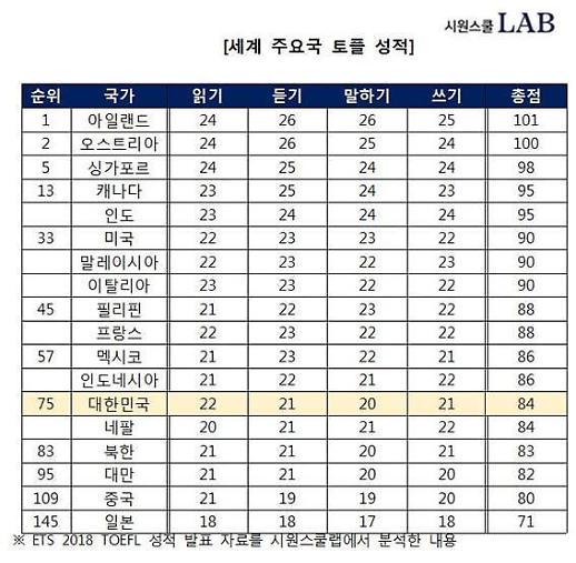 한국인 영어 수준…'읽기'는 22위, '말하기'는 122위