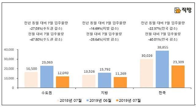 7월 수도권 아파트 입주물량 1만2040가구…전년比 27.03% 감소