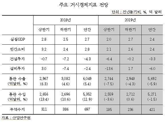 """산업연구원 """"수출·투자·소비 부진…올해 경제성장률 2.4%"""""""