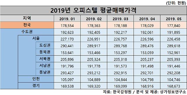 오피스텔 매매가격 5개월 연속 하락