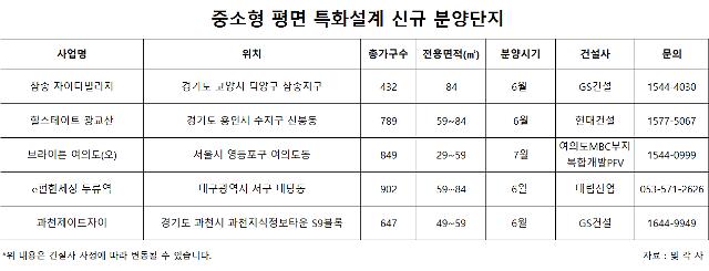 """""""실수요자 마음 잡아라""""...건설사간 평면특화 경쟁 치열"""