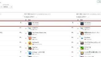 방탄 팬덤 통했다...BTS월드 33개국 앱스토어 인기순위 1위 석권