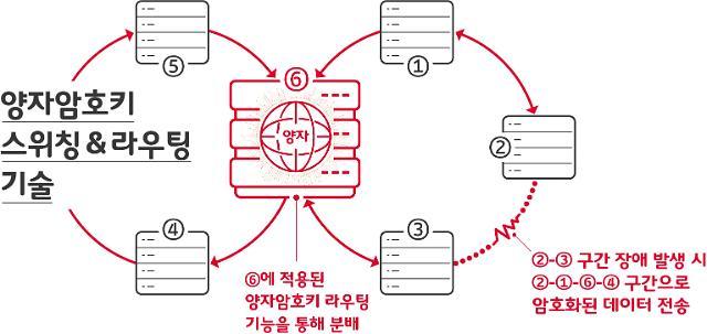 SK텔레콤, 통신장애도 끄떡없는 양자암호 스위칭 기술 개발